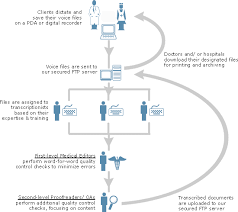 business process outsourcing a case study of satyam computers
