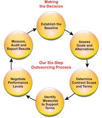 Disadvantages Outsourcing Projects