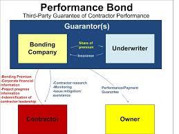Performance Bond Compliance