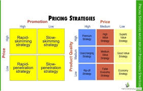Right Pricing Strategy