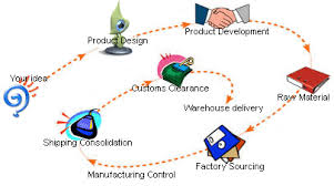 Product Sourcing Company