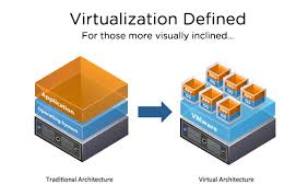 Advantages of Server Virtualization