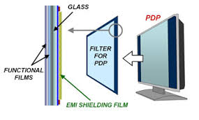 Know about EMI Shielding