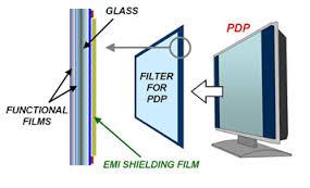 Know about EMI Shielding