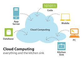 Define on Cloud Computing