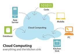 Define on Cloud Computing