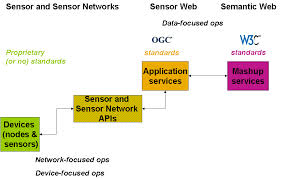 Describe on Wireless Sensor Network