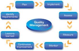 Quality Management Components