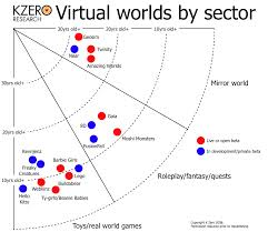 Virtual World Development