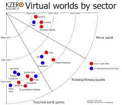 Virtual World Development