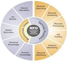 Recruitment Processing Outsourcing