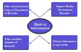 Need Right to Information
