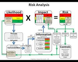 Risk Analysis in Banking Sector
