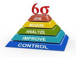 Key Elements of Six Sigma