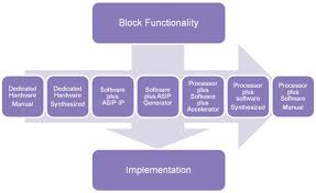 Six Sigma in Software Implementation