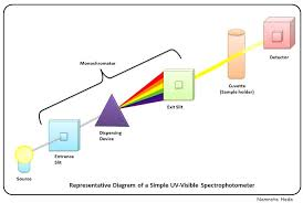 Working Rule of Spectrophotometry