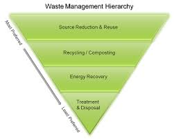 Define on Waste Management