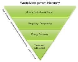 Define on Waste Management