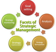 Strategic Management In Business Environment