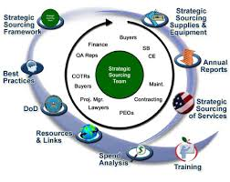 Strategic Sourcing in Procurement Outsourcing