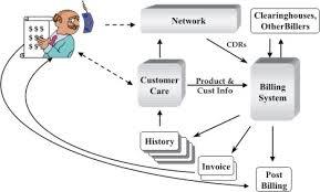 Telecom Billing