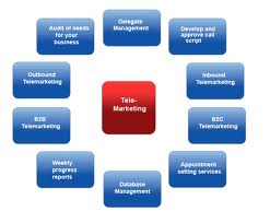 Telemarketing Outsourcing