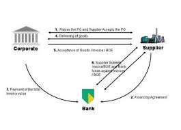Process for Vendor Financing