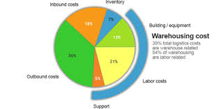 Warehousing Costs