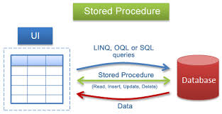 About Stored Procedures