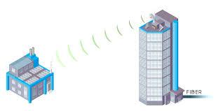 Discuss on Wireless Internet
