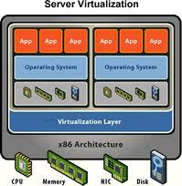 Know about Server Virtualization Technology