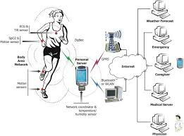 Remote Physiology Monitoring System