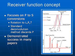 Functions of the Receiver