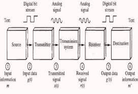 Discuss on Data Communications Systems