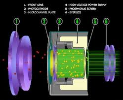 Know about Infrared Technology