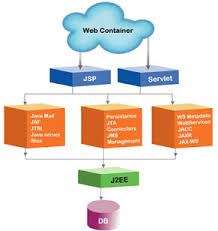 Discuss on Java Application Programming