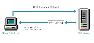 Define on Domain Name System