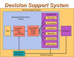 Describe on Decision Support System