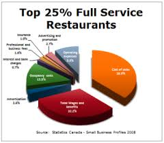 Restaurant's Costs of Poor Quality