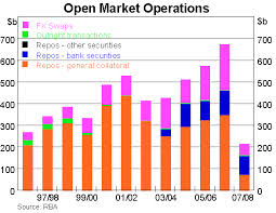 Classification of Open Market Operation