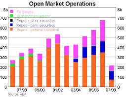 Classification of Open Market Operation