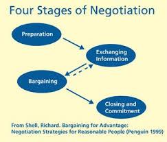 Price Negotiation Process