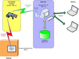 Using Barcodes in Supply Chain Management