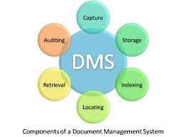 Know about Document Management Systems
