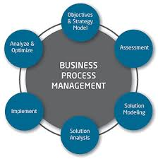 Basics of Business Process Management