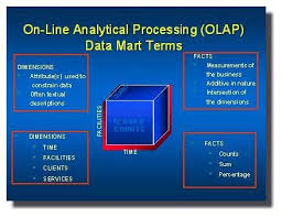 About Online Analytical Processing