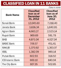 Classified Loan