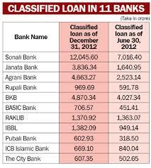 Classified Loan