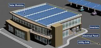 Commercial Solar Energy Installations