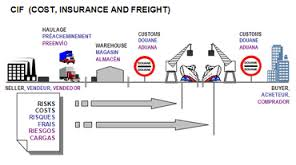 Cost Insurance Freight